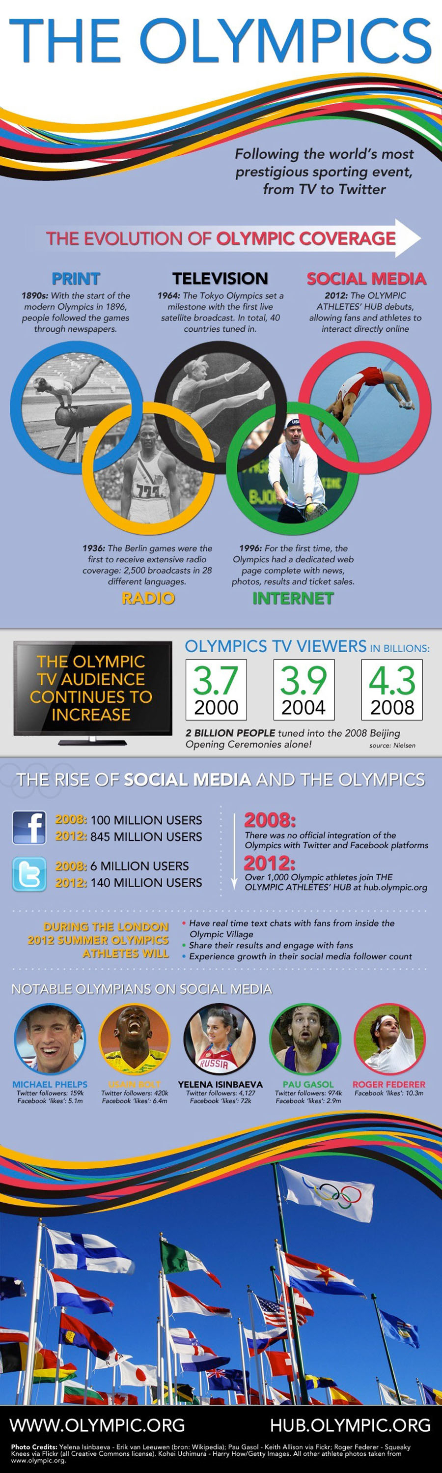 Evolution-Of-Olympic-Coverage-Infographic