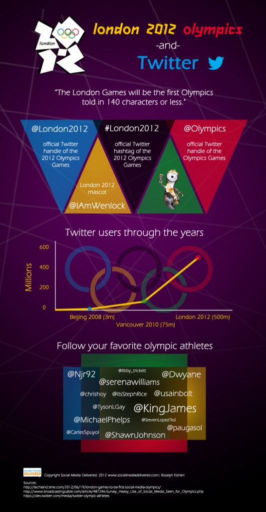 London-Olympics-and-Twitter-Infographic