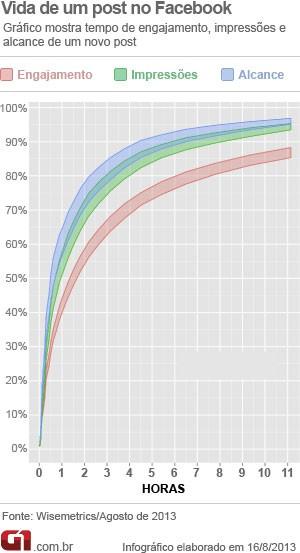 Gráfico mostra quanto tempo dura o interesse em um post no Facebook. (Foto: Arte/G1)