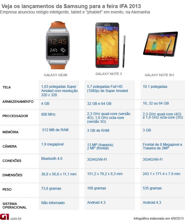 Lançamentos Samsung da IFA 2013 (Foto: Arte/G1)
