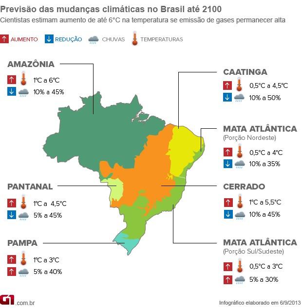 Aumento da temperatura por biomas no Brasil (Foto: G1)