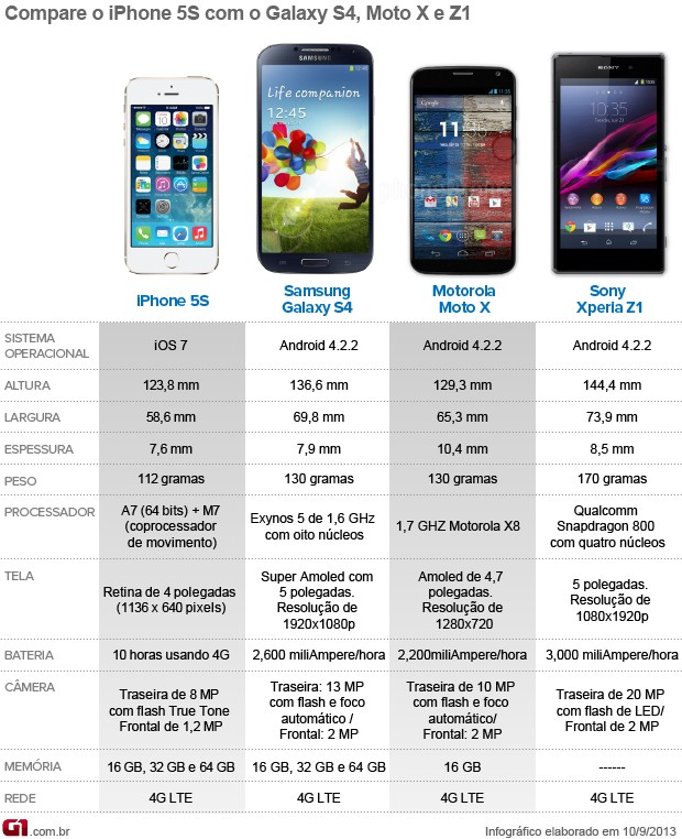 COMPARATIVO SMARTPHONES CERTO (Foto: ARTE/G1)
