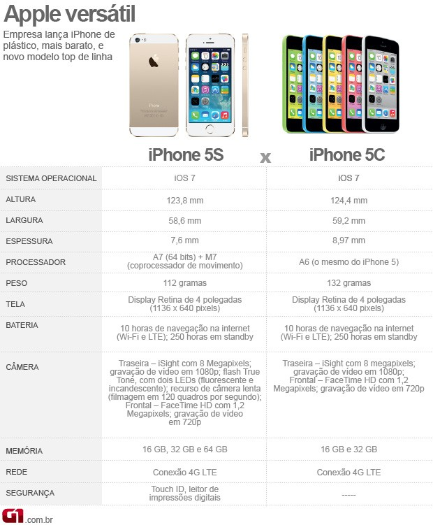 comparativo iPhone 5S e iphone 5c (Foto: Arte G1)