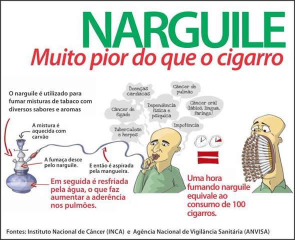 Consumo do narguilé é 100 vezes mais prejudicial que o cigarro! Verdade ou farsa? (reprodução/Facebook)