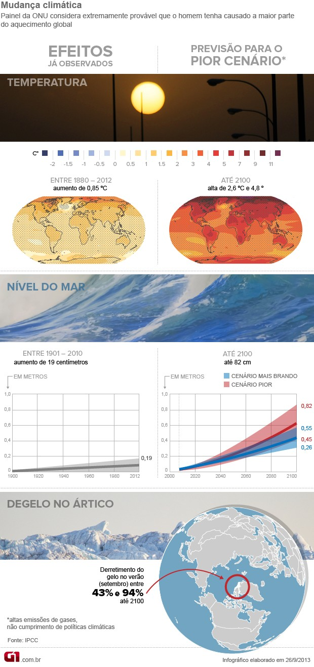 IPCC - arte (Foto: G1)