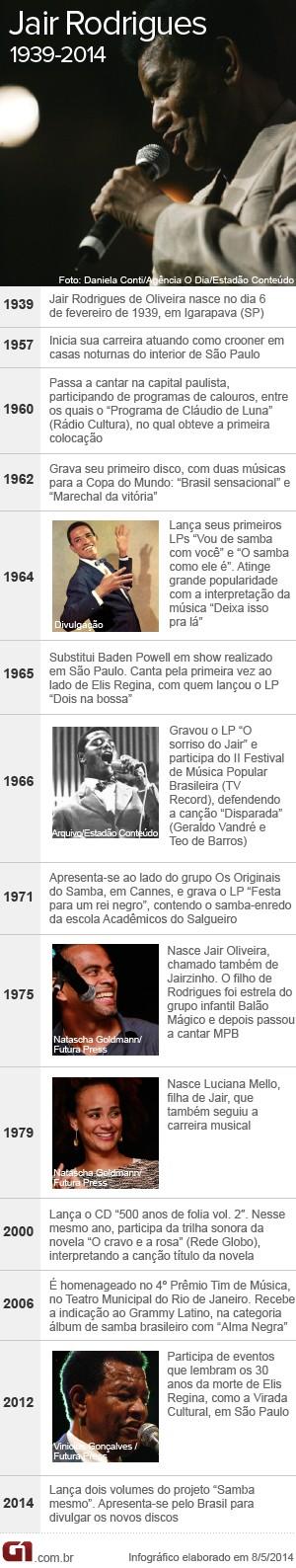 arte cronologia Jair Rodrigues (Foto: Arte G1)